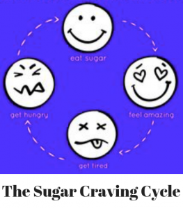 Effects of sugar on the brain and body