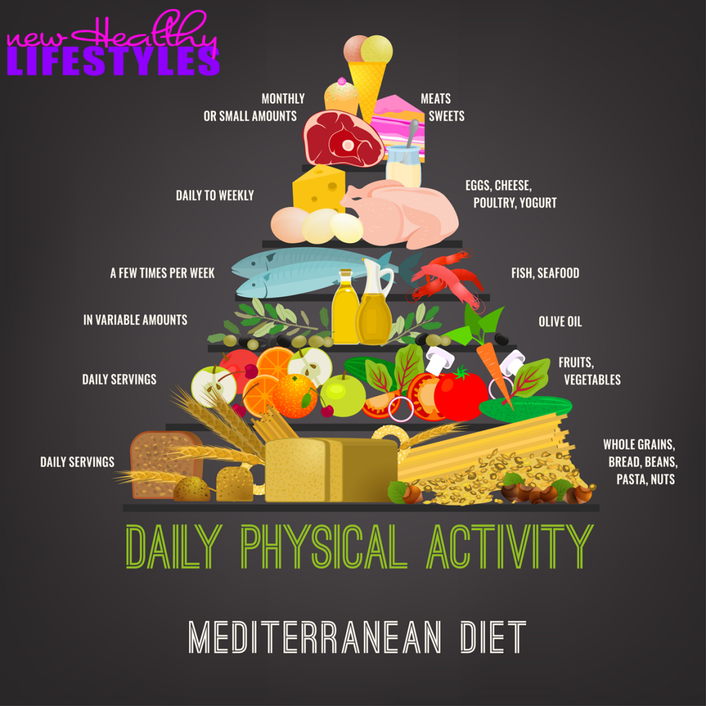 Mediterranean diet food types