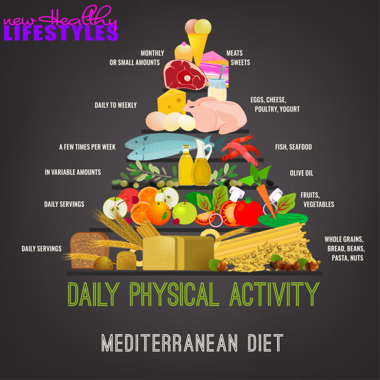 What Is The Golden Pyramid of the Mediterranean Diet?